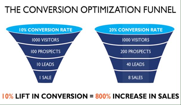 Conversion Optimisation Funnel